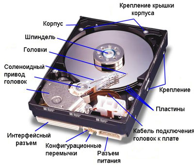 hdd structure
